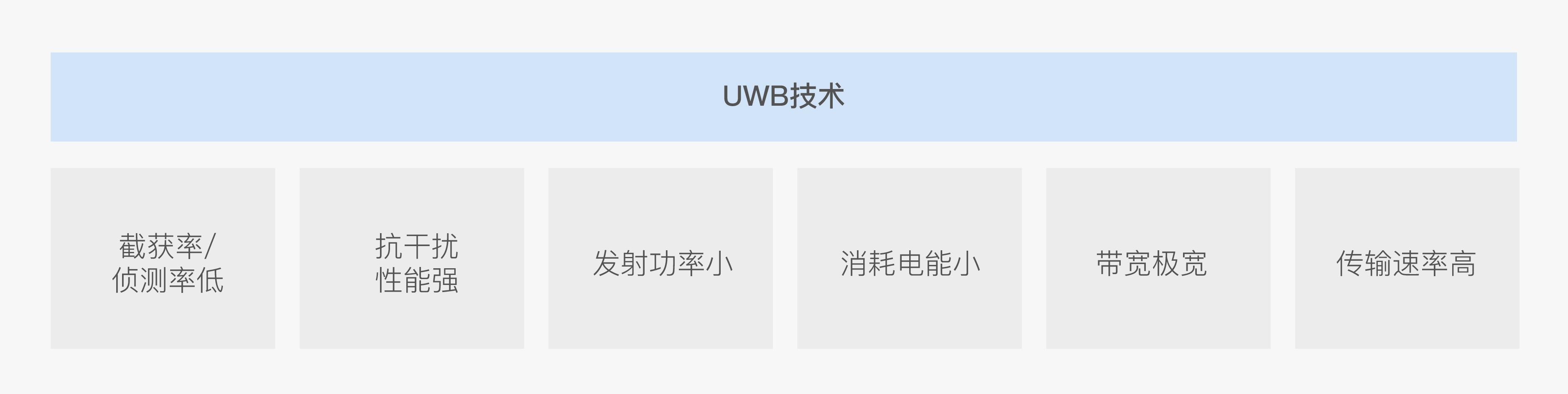 UWB定位技术