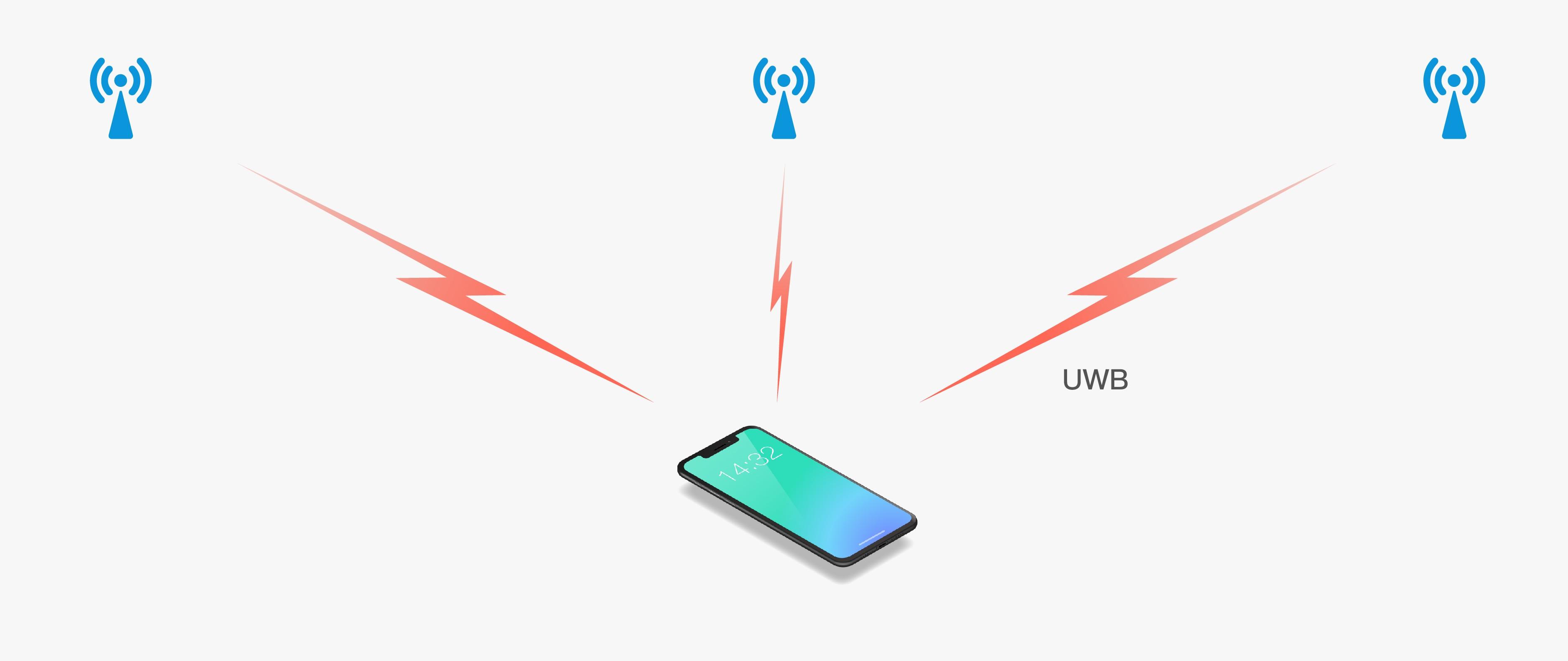 uwb室内定位